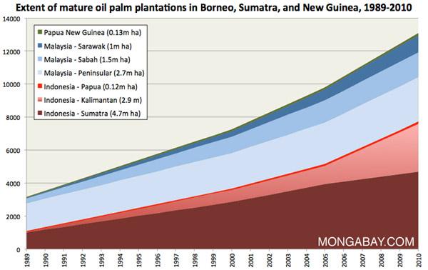 Estensione delle piantagioni di palma da olio utilizzabili in Borneo, Sumatra e Nuova Guinea nel periodo 1989-2010 - Sumatra (4.7m ha), Indonesia - Kalimantan (2.9 m), Indonesia - Papua (0.12m ha), Malaysia - Peninsular (2.7m ha), Malaysia - Sabah (1.5m ha), Malaysia - Sarawak (1m ha), Papua New Guinea (0.13m ha)