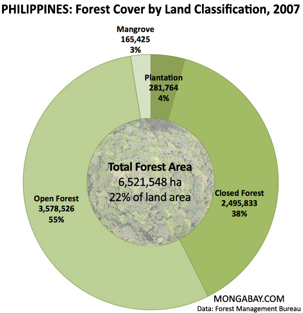 forest cover in the philippines