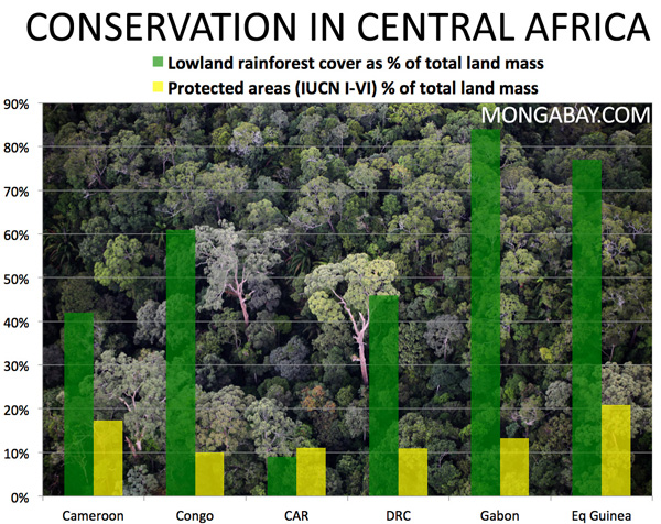 Conservation areas in Central Africa: total rainforest cover and percentage of land mass in protected areas under IUCN categories I-VI