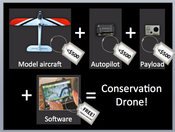 What is a conservation drone?