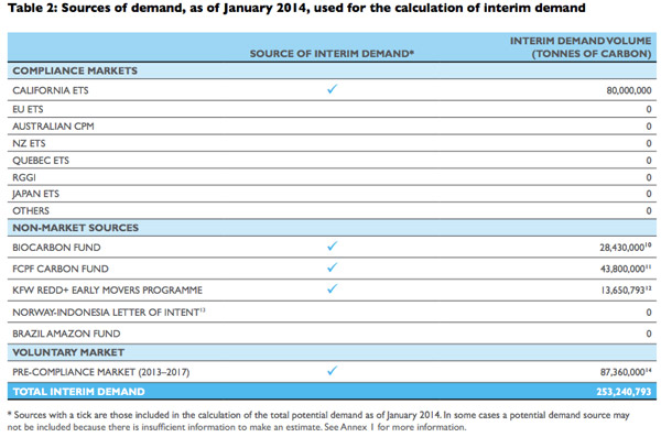 Sources of REDD+ demand, as of January 2014, used for the calculation of interim demand
