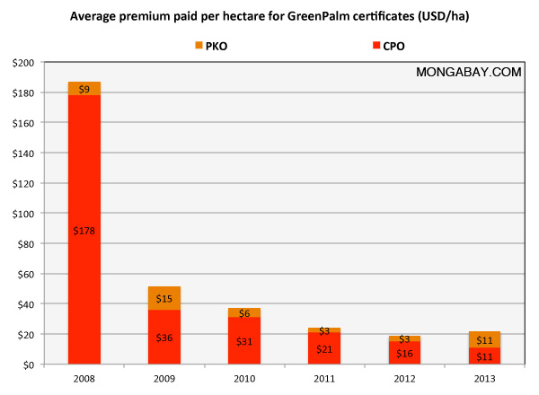 Graph: Certified palm oil premium on a per-hectare basis