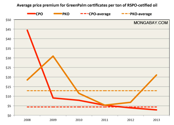 Certified palm oil premium on a per-hectare basis