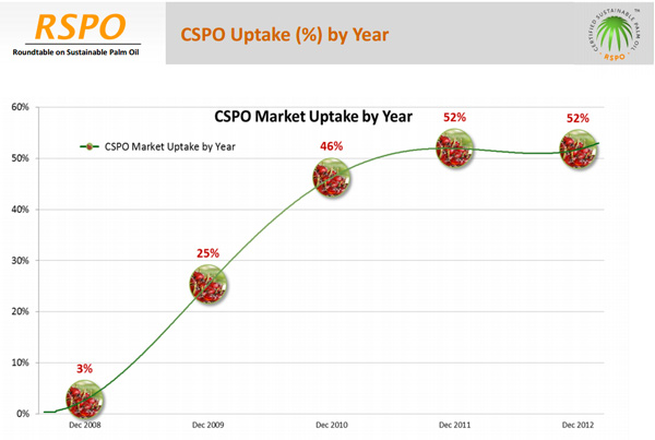 RSPO uptake was only 52% at the end of 2013