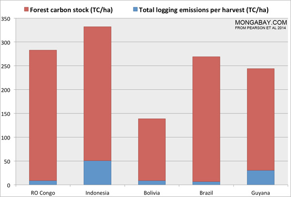 Total logging emissions per harvest (TC/ha) VS Forest carbon stock (TC/ha)
