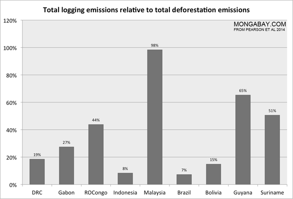 Total logging emissions relative to total deforestation emissions