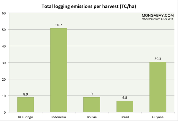 Total logging emissions per harvest (TC/ha)