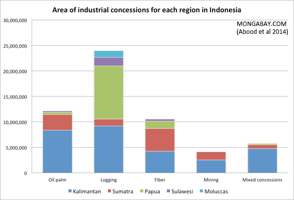 Chart: Area of industrial concessions for each region in Indonesia