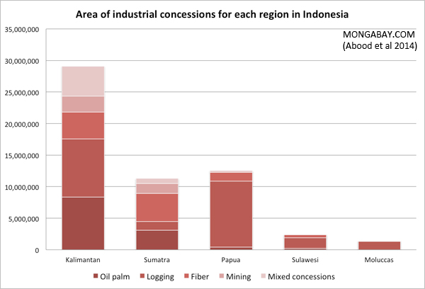Chart: Area of industrial concessions for each region in Indonesia by concession type