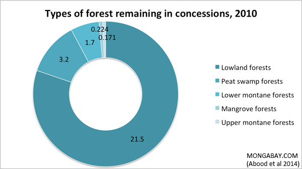 Chart: Types of forest remaining in concessions, 2010, in Indonesia including Lowland forests, Peat swamp forests, Lower montane forests, Mangrove forests, Upper montane forests