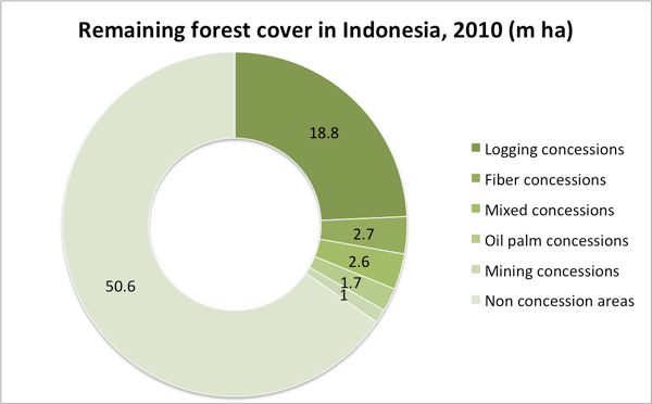 Chart: Total forest area in Indonesia including Logging concessions, Fiber concessions, Mixed concessions, Oil palm concessions, Mining concessions, and Non concession areas