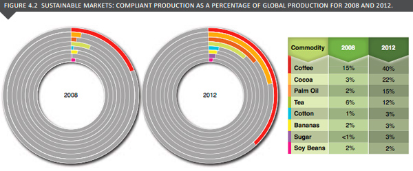 Market share for certified commodities