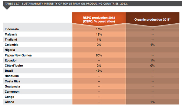 Certified palm oil penetration