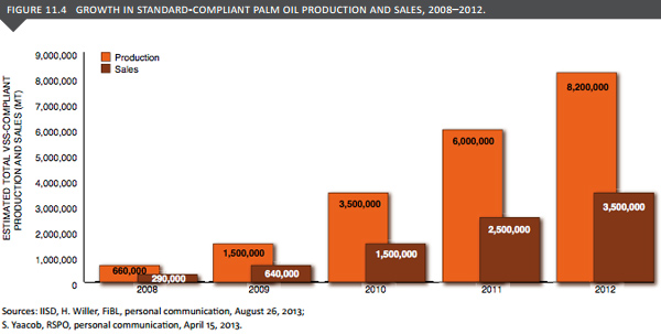 Certified palm oil sales