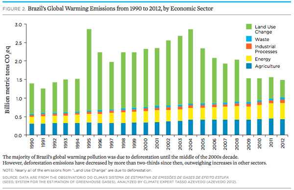 Emissions from various sectors in Brazil. Note the decline in carbon emissions from deforestation since 2004.