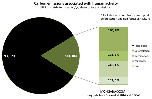 Share of global carbon emissions from human activities, excluding boreal, temperate, and other non tropical deforestation as well as agriculture outside forest areas..