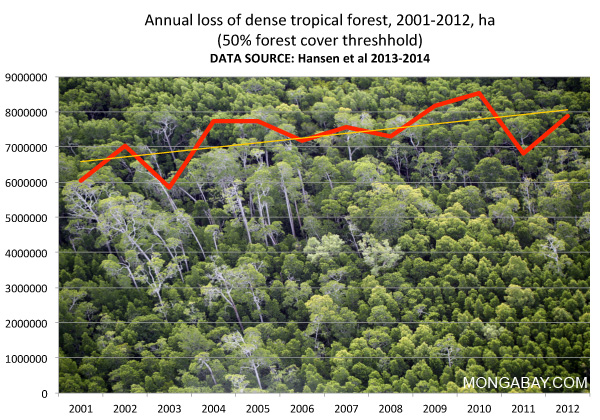 chart: Annual tropical forest loss