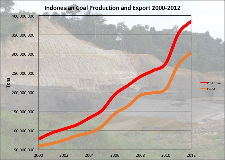 indonesia economic analysis Indonesia, g-20 member and currently the 18th-largest economy in the world, is  experiencing remarkable economic growth this section analyses the structure.
