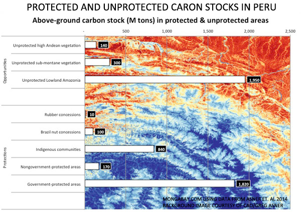 At risk carbon stocks in Peru. Click image to enlarge.