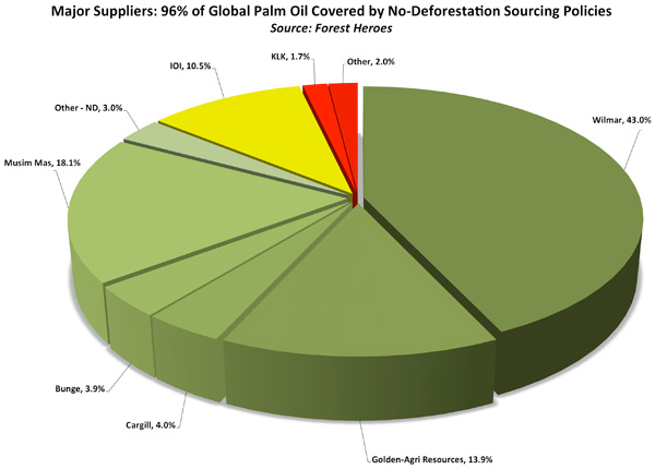 Zero deforestation policies pie chart