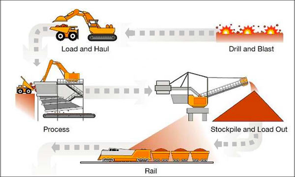 Schematic description of the process of iron ore mining. Courtesy Rio Tinto.