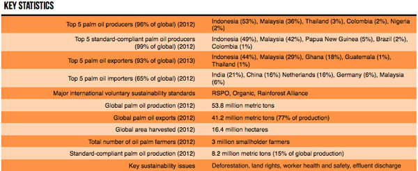 Key statistics for palm oil production
