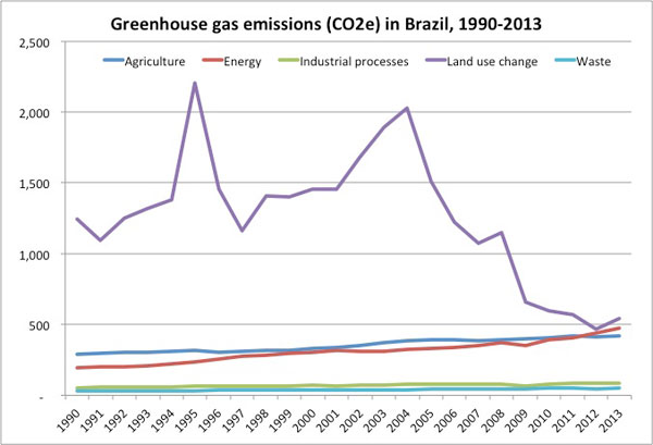 Chart: greenhouse gas emissions in Brazil from 1990-2013.