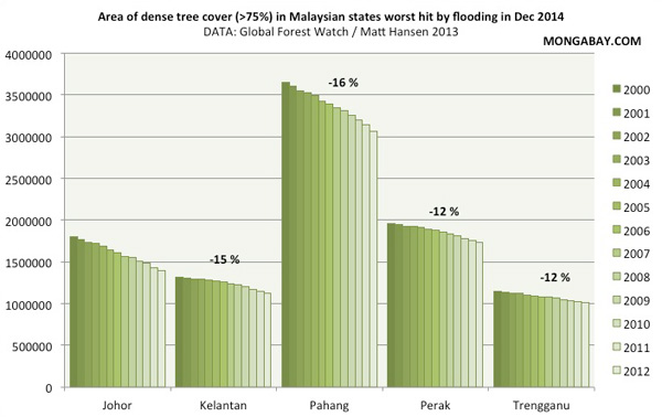 Forest loss in 5 malaysian states affected by flooding in Dec 2015.
