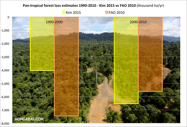 Comparison of Tropical forest loss estimates for the 1990s and 2000s