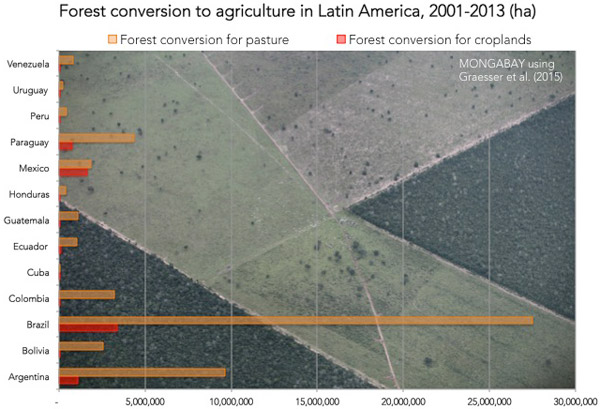 Chart: Agricultural expansion in Latin America