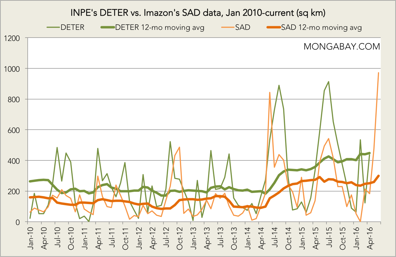 Chart: INPE's DETER vs. Imazon's SAD data since January 2010