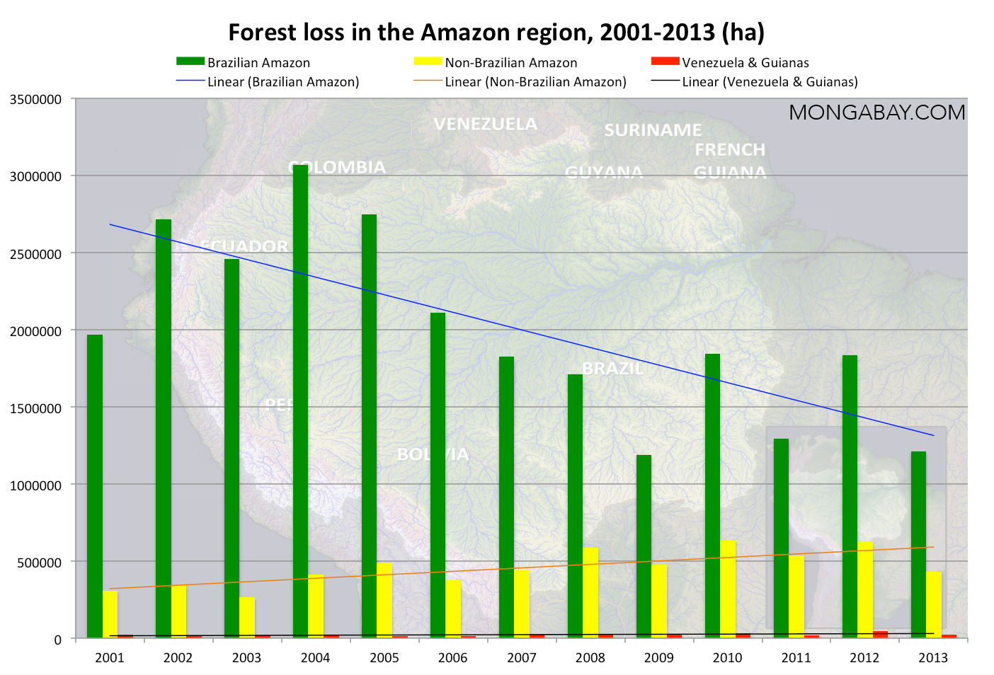 What's the current deforestation rate in the Amazon ...