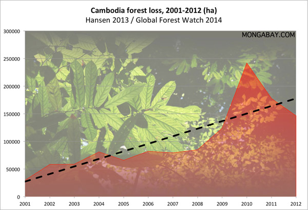 Chart: aggregate forest loss in Cambodia