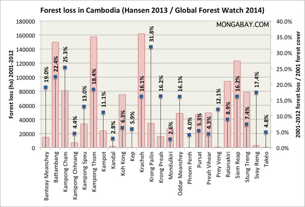 Forest loss by province