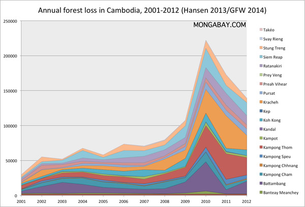 Forest loss by province in Cambodia