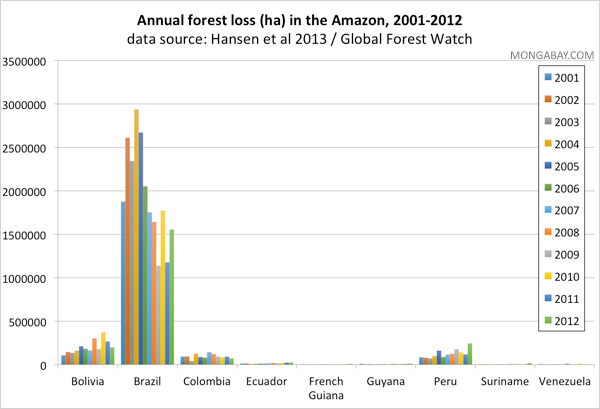 Deforestation trends in the Amazon