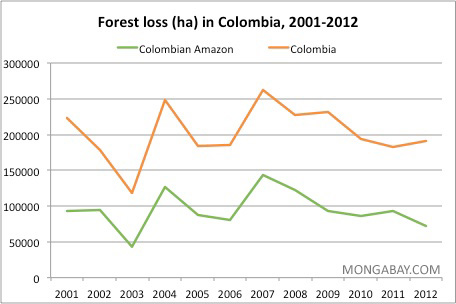 Annual deforestation in Colombia and the Colombian Amazon