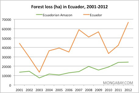 Annual deforestation in Ecuador and the Ecuadorian Amazon