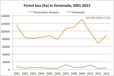 Annual deforestation in Venezuela and the Venezuelan Amazon