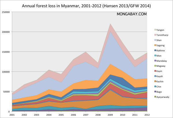 chart: annual forest loss by state/region in Myanmar/Burma