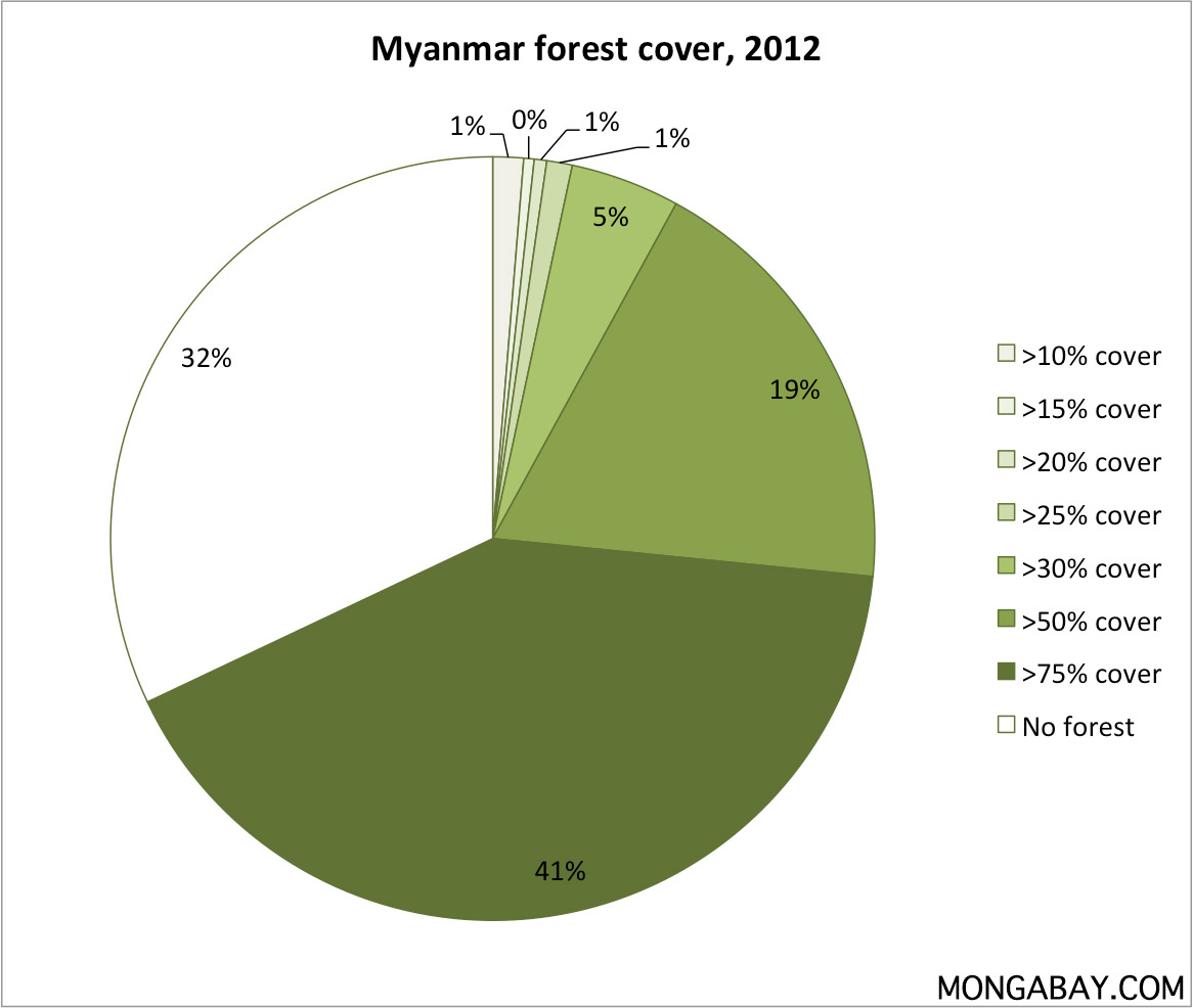 Myanmar environmental profile pie chart showing forest cover in myanmar nvjuhfo Gallery