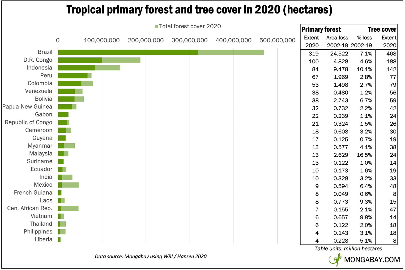 Penting bagi Dunia: Berikut 10 Informasi tentang Hutan Hujan Tropis :  Mongabay.co.id