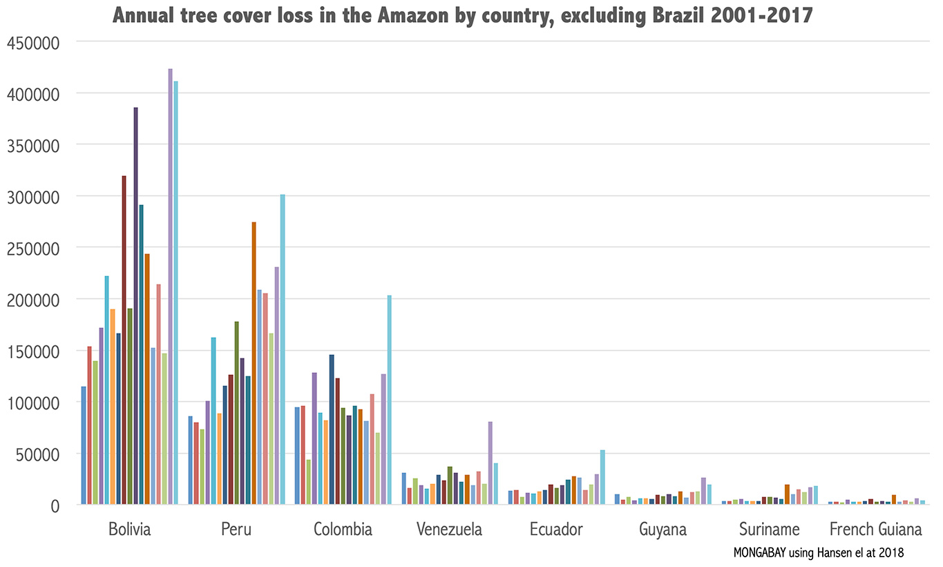 Tree cover loss in Amazon countries according to analysis of satellite data  by Hansen et al 2018.