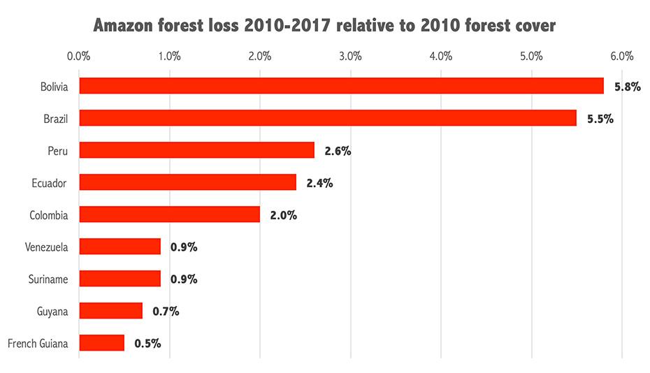 https://mongabay-images.s3.amazonaws.com/rainforests/photos/amazon_deforestation_relative_to_2010.jpg