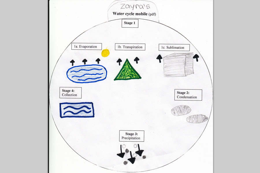 Activity 1 Water Cycle Mobile Environmental Lessons For 3rd 5th Grade